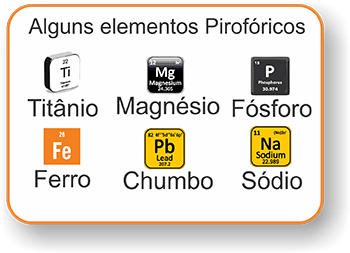 Alguns Elementos Pirofóricos