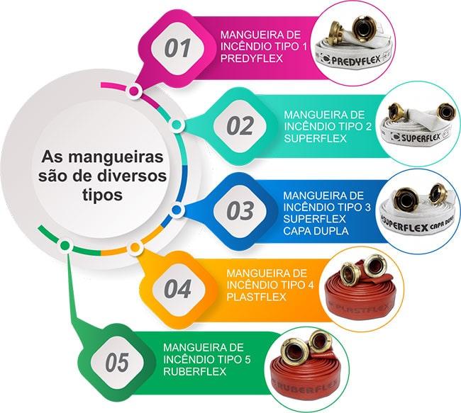 As mangueiras são de diversos tipos (de 1 a 5)